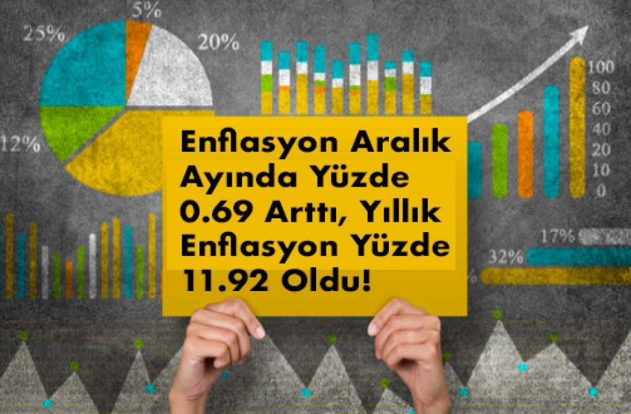Enflasyon Aralık Ayında Yüzde 0.69 Arttı, Yıllık Enflasyon Yüzde 11.92 Oldu!
