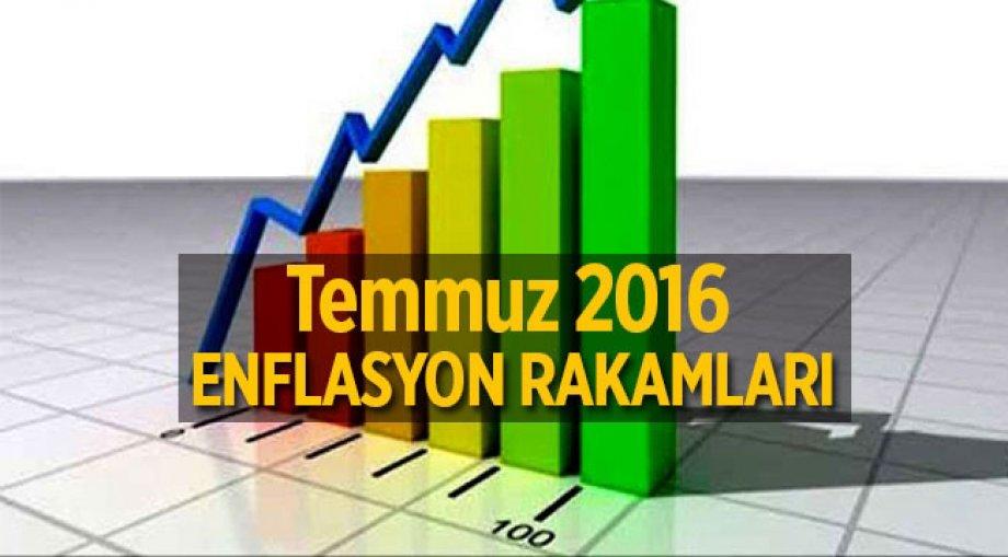 Temmuz ayında TÜFE %8,79 oldu