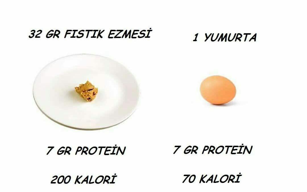 Yumurta ve Fıstık Ezmesi