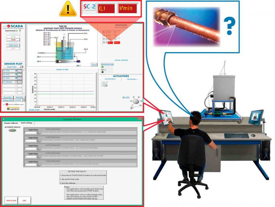 FSSFault Simulation System.