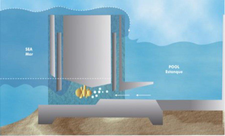 EMMC Computer Controlled Tidal Energy Unit