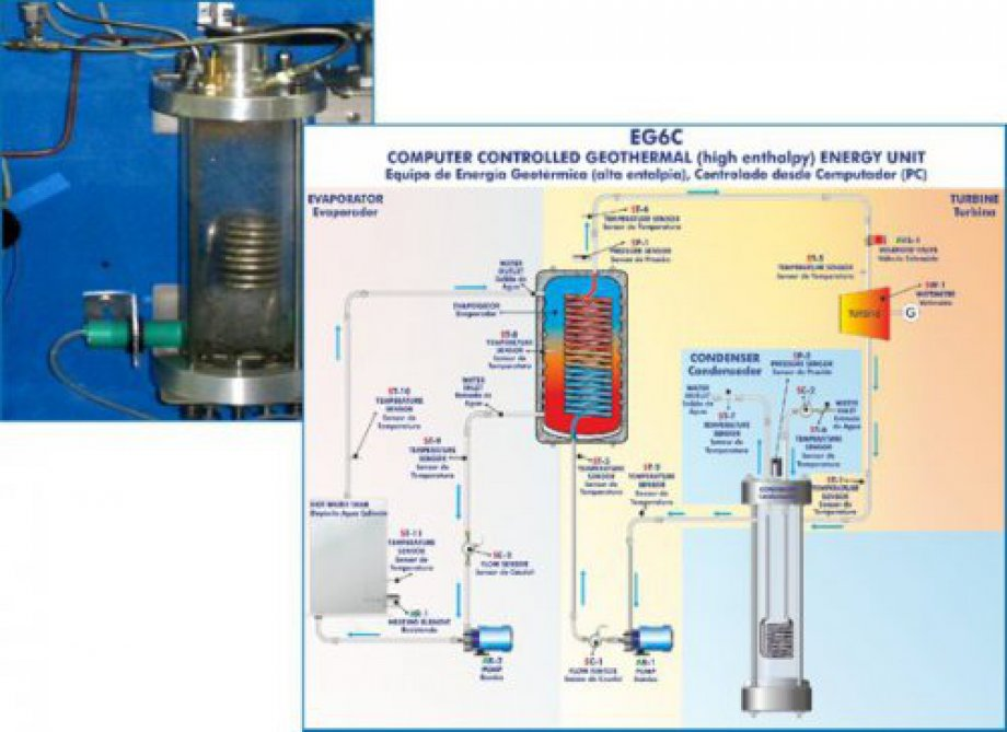 EG6C Computer Controlled Geothermal (high enthalpy) Energy Unit
