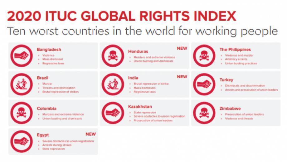 Küresel Sendikal Haklar Raporunda Türkiye İşçiler İçin En Kötü 10 Ülke Arasındaki Yerini Korudu