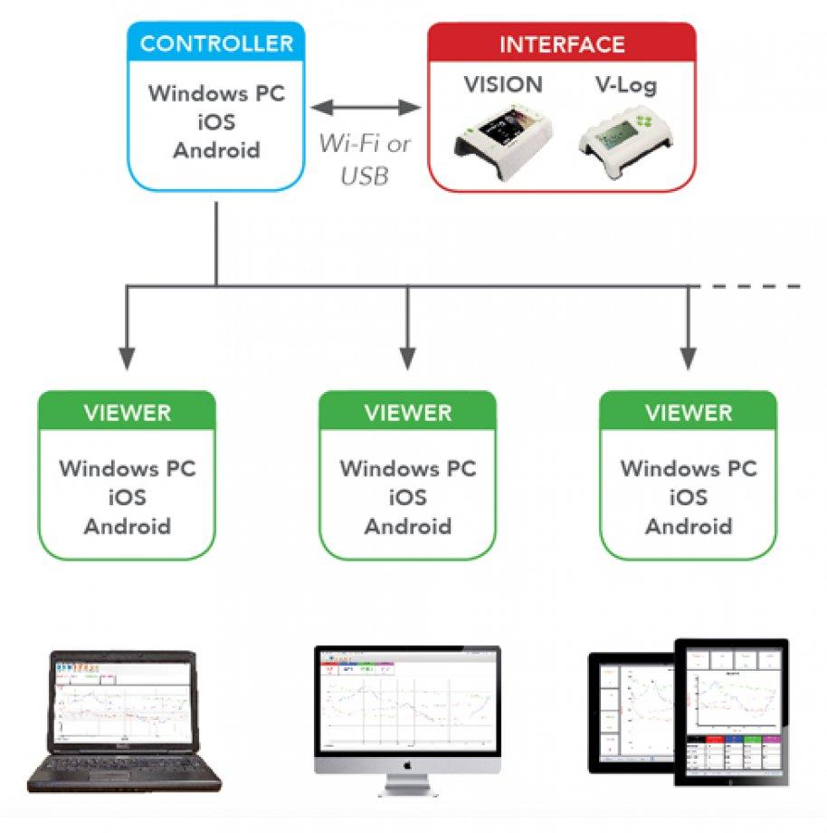 EasySense Software